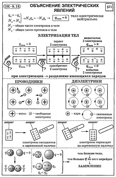 Решебник опорные конспекты по геометрии 8 класс Казаков В. В.