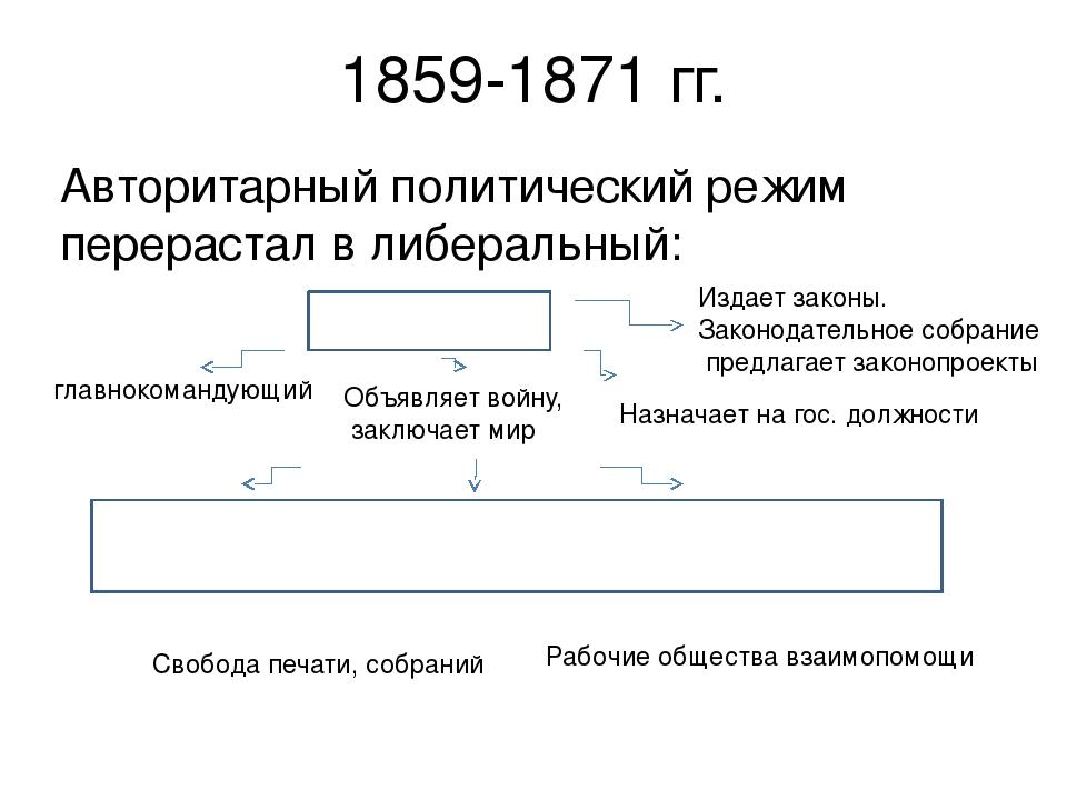 1859-1871 гг. Авторитарный политический режим перерастал в либеральный: Импер...