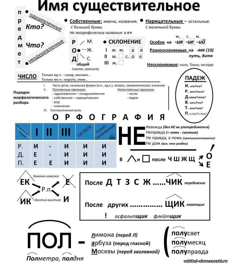 Опорные схемы по русскому языку в нач кл