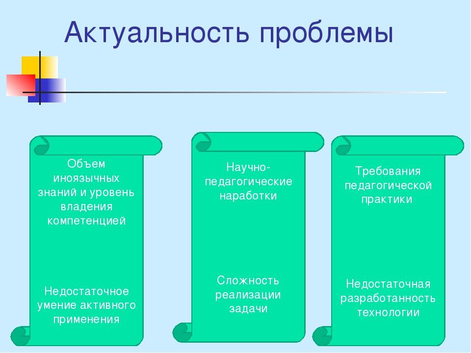 Актуальность проблемы Научно-педагогические наработки Сложность реализации за...