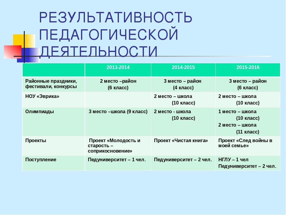 РЕЗУЛЬТАТИВНОСТЬ ПЕДАГОГИЧЕСКОЙ ДЕЯТЕЛЬНОСТИ 2013-2014 2014-2015 2015-2016 Ра...