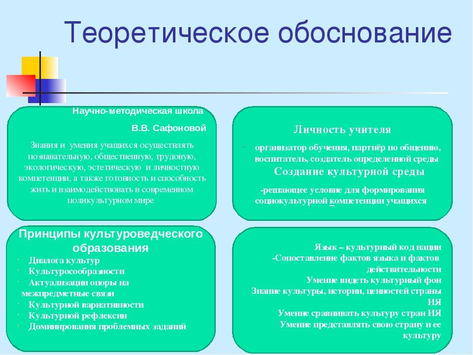 Теоретическое обоснование Научно-методическая школа В.В. Сафоновой Знания и у...
