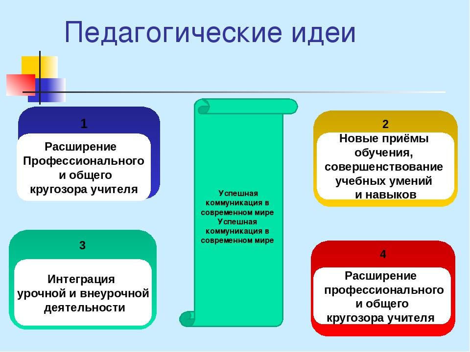 Педагогические идеи 1 Расширение Профессионального и общего кругозора учител...