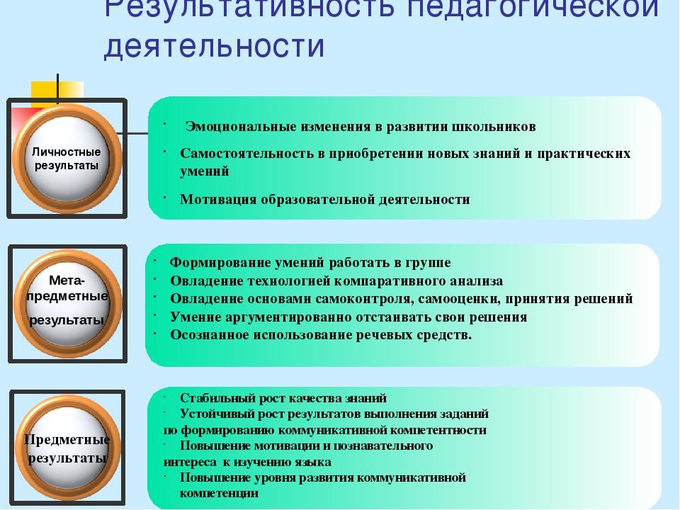 Результативность педагогической деятельности Личностные результаты Мета-предм...