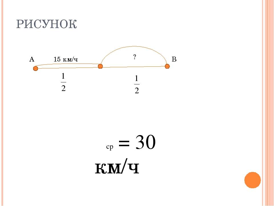 РИСУНОК 15 км/ч ? υср = 30 км/ч