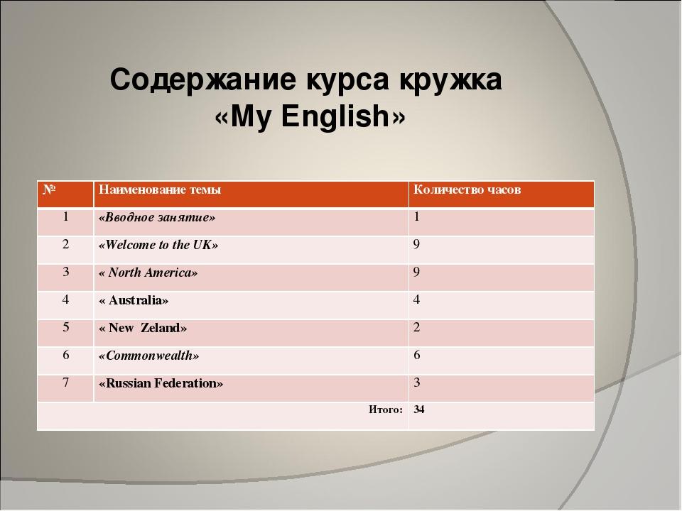 Содержание курса кружка «My English» №Наименование темыКоличество часов 1...