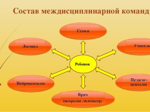 Состав междисциплинарной команды Ребенок