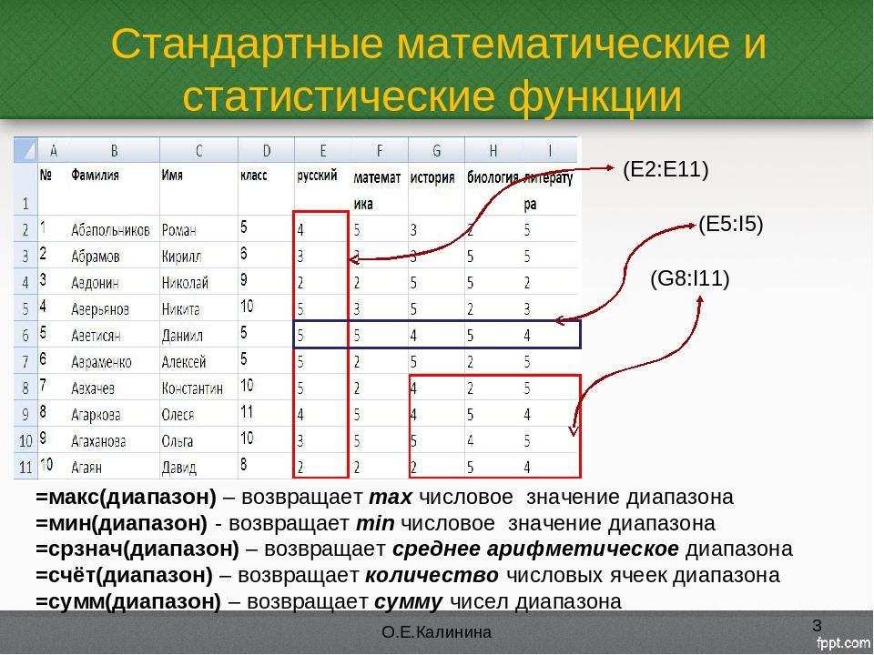 Стандартные математические и статистические функции * О.Е.Калинина =макс(диап...
