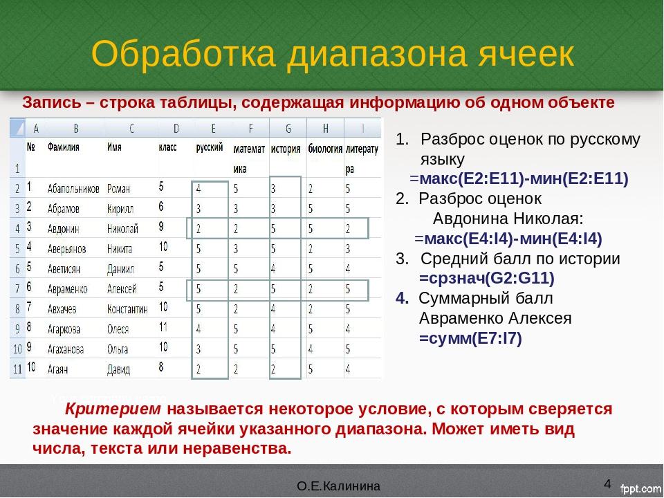 Обработка диапазона ячеек * О.Е.Калинина Разброс оценок по русскому языку =ма...