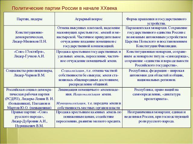 Политическая схема россии в начале 20 века фото 384