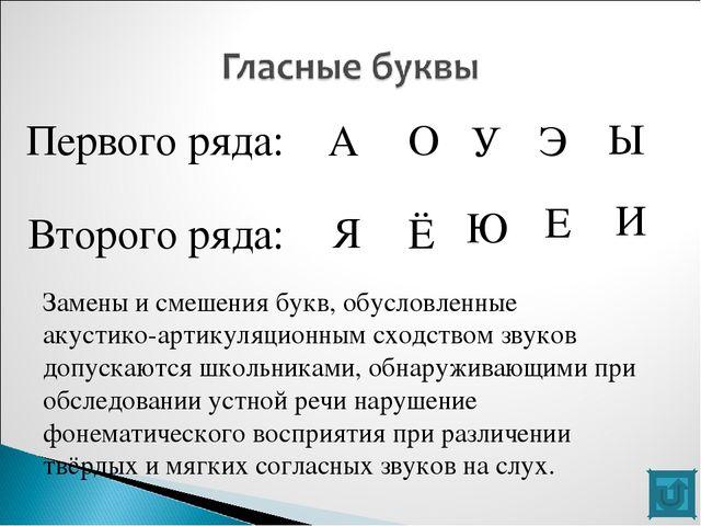 Дисграфия Примеры ошибок на письме  Первого ряда А О У Э Ы Второго ряда Я Ё Ю Е И
