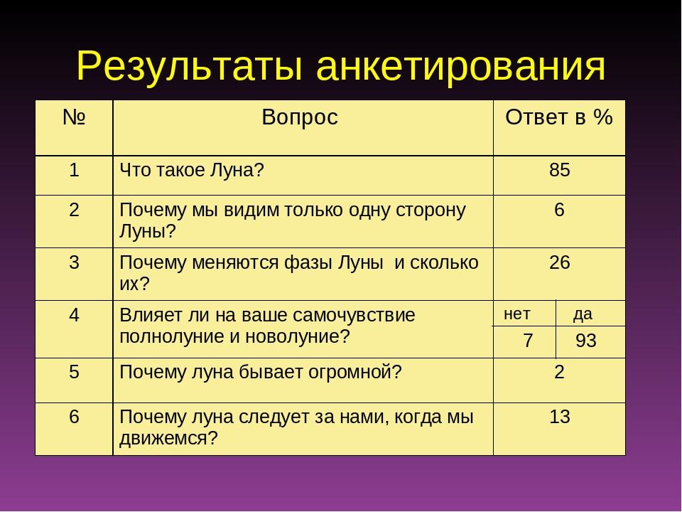 Результаты анкетирования нет да №Вопрос Ответ в % 1Что такое Луна?85 2По...
