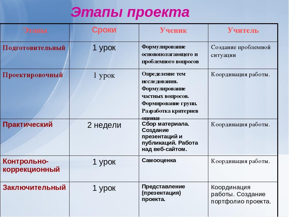 Этапы проекта ЭтапыСрокиУченикУчитель Подготовительный1 урокФормулирован...