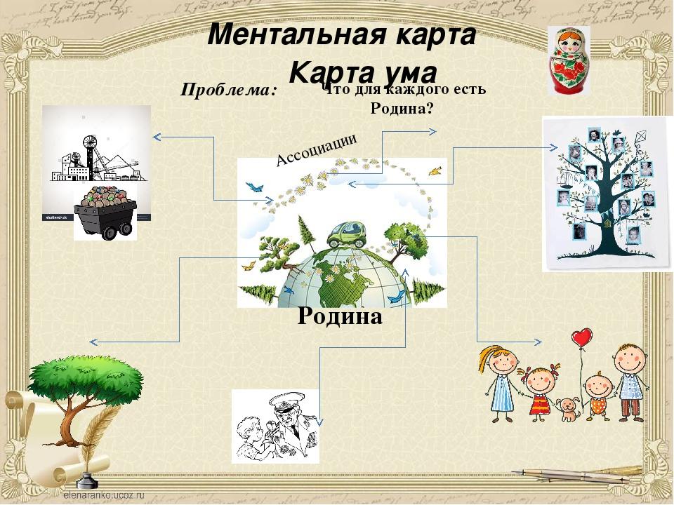 Ментальная карта Карта ума Родина Проблема: Ассоциации Что для каждого есть...
