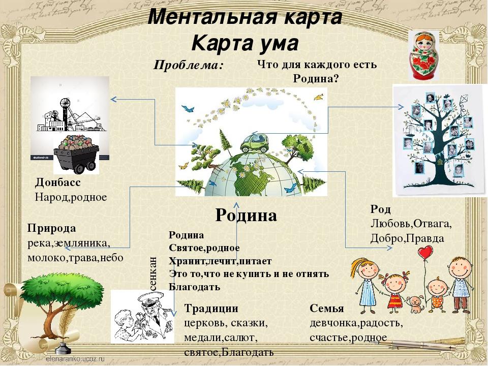 Ментальная карта Карта ума Родина Проблема: Родина Святое,родное Хранит,лечит...
