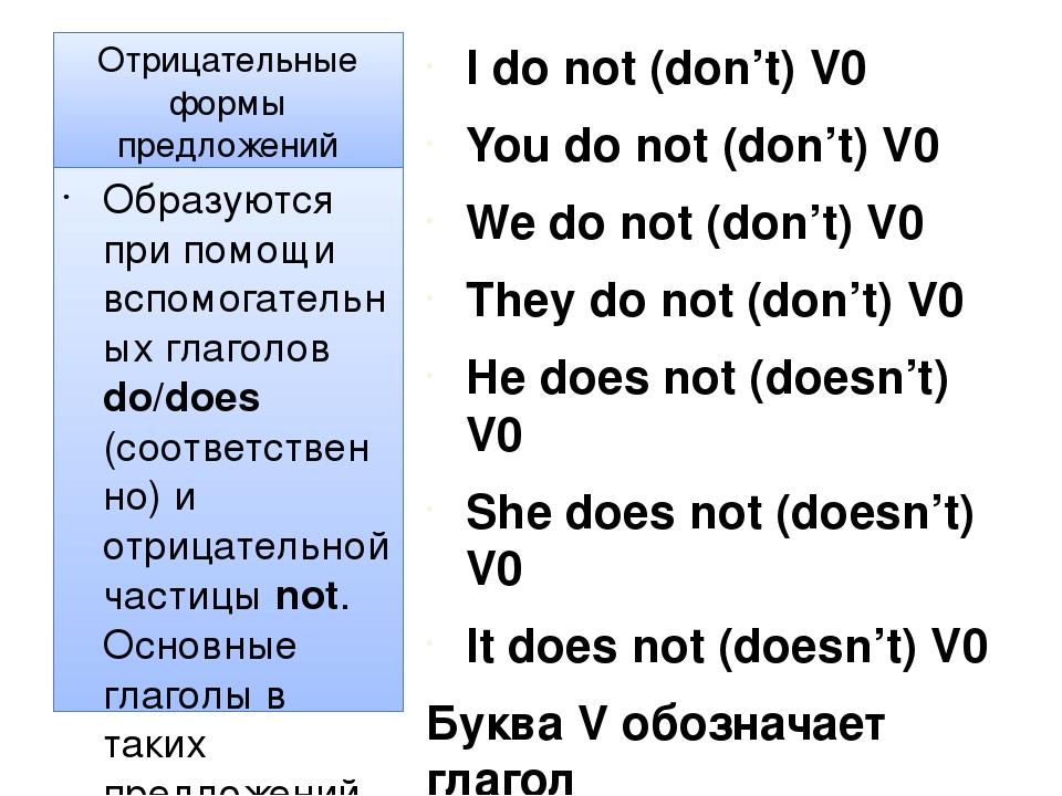 Отрицательные формы предложений I do not (don't) V0 You do not (don't) V0 We...
