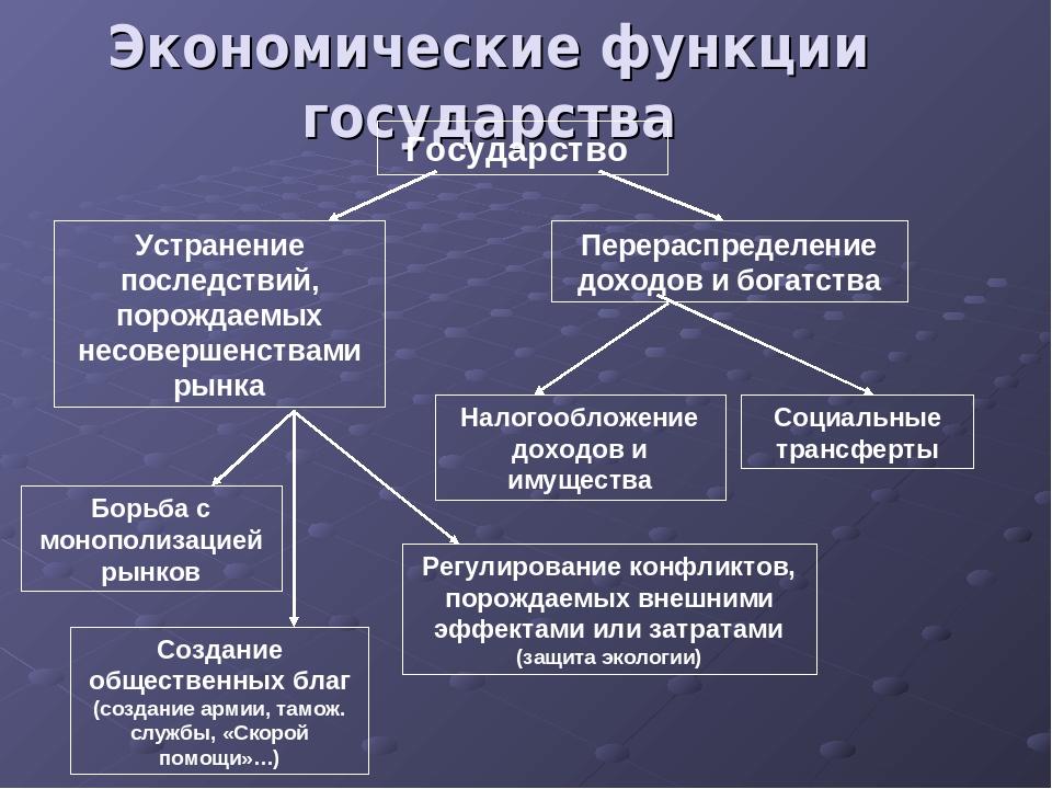 государства шпаргалка экономике переходного функции в типа