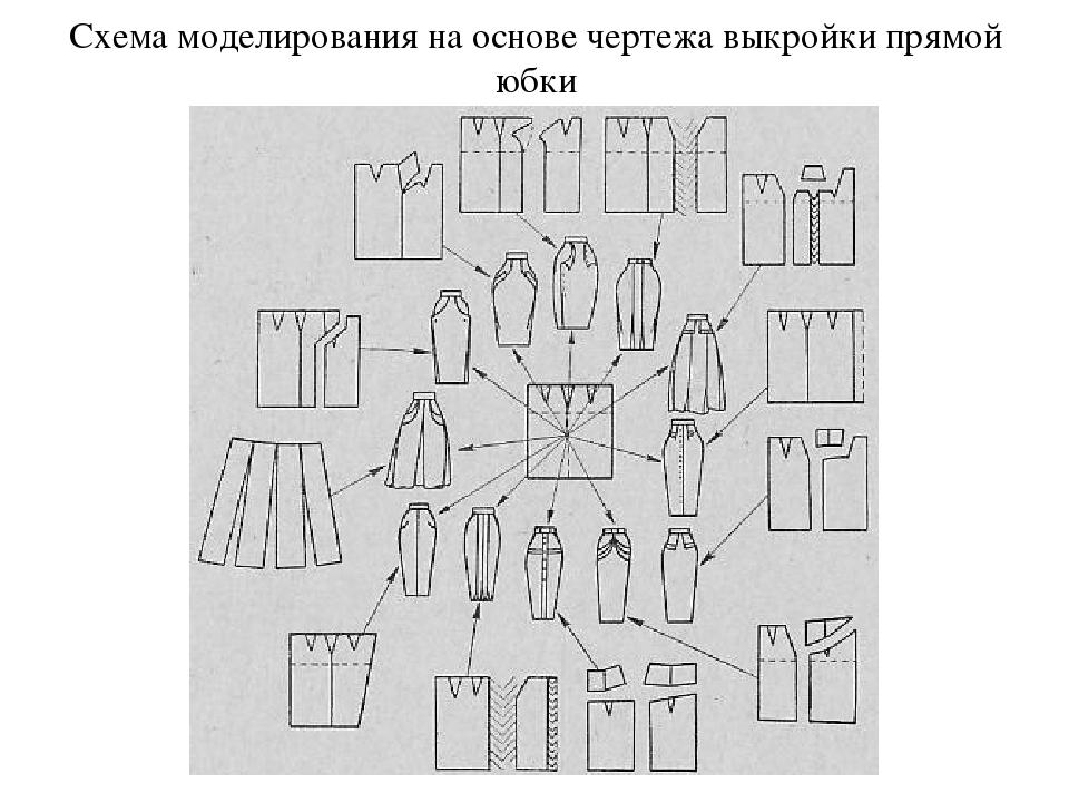 моделирование юбок на основе прямой фото нити