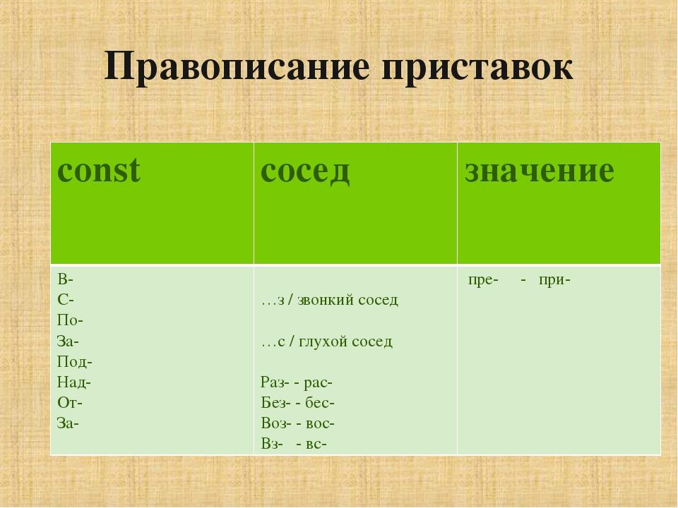 Правописание приставок constсоседзначение В- С- По- За- Под- Над- От- За-...