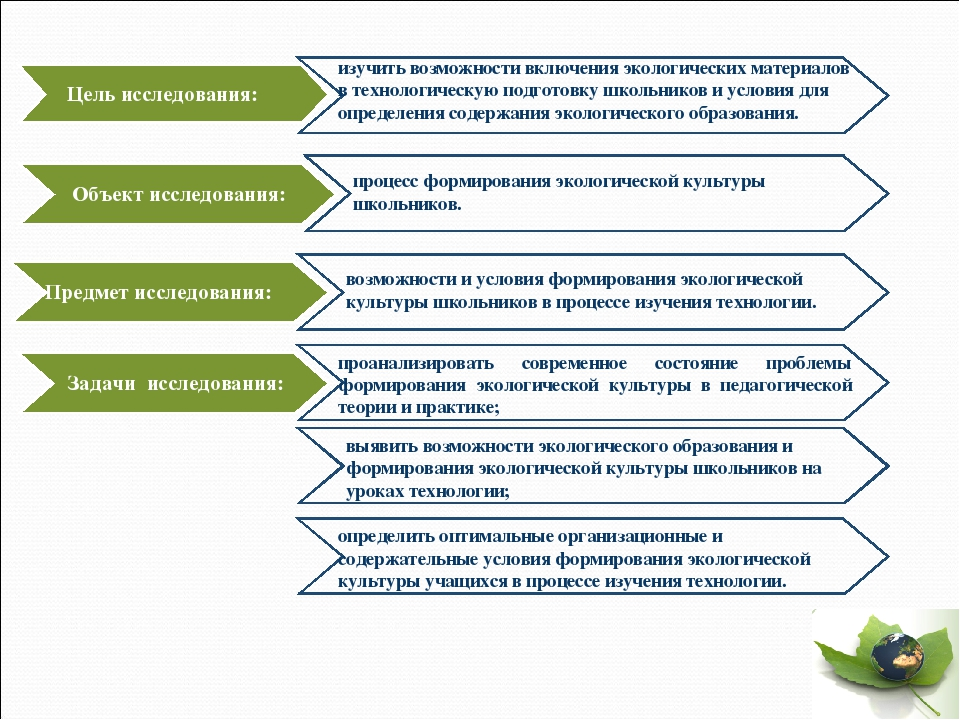 изучить возможности включения экологических материалов в технологическую подг...