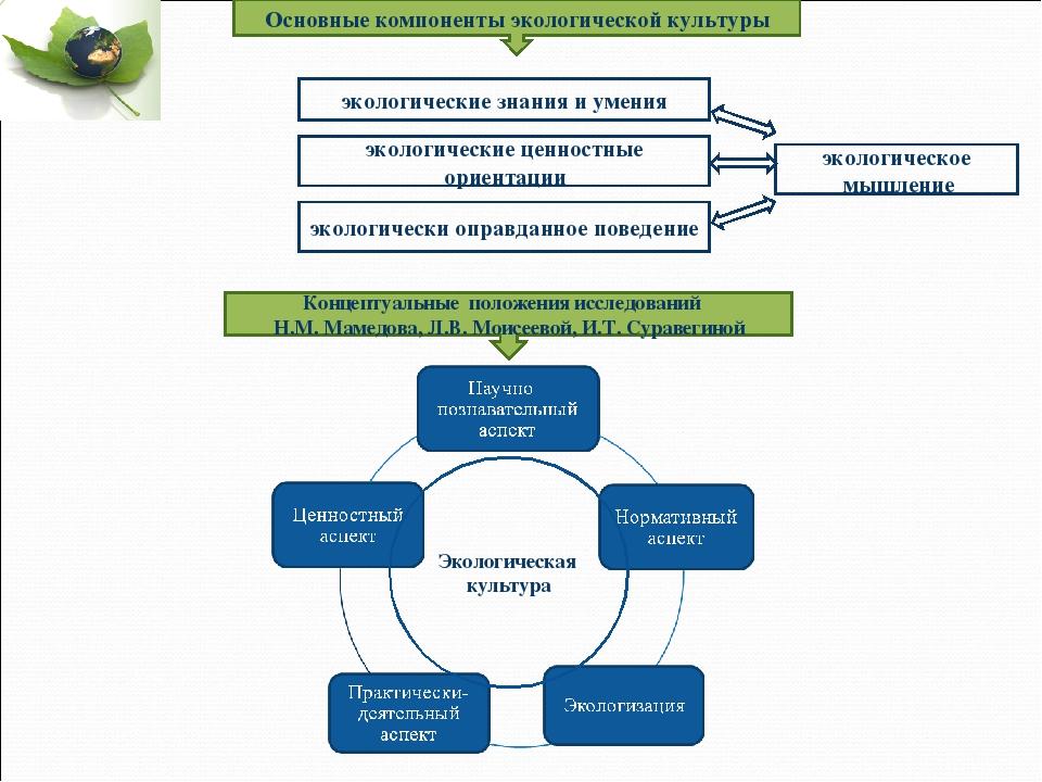 Основные компоненты экологической культуры экологические знания и умения экол...
