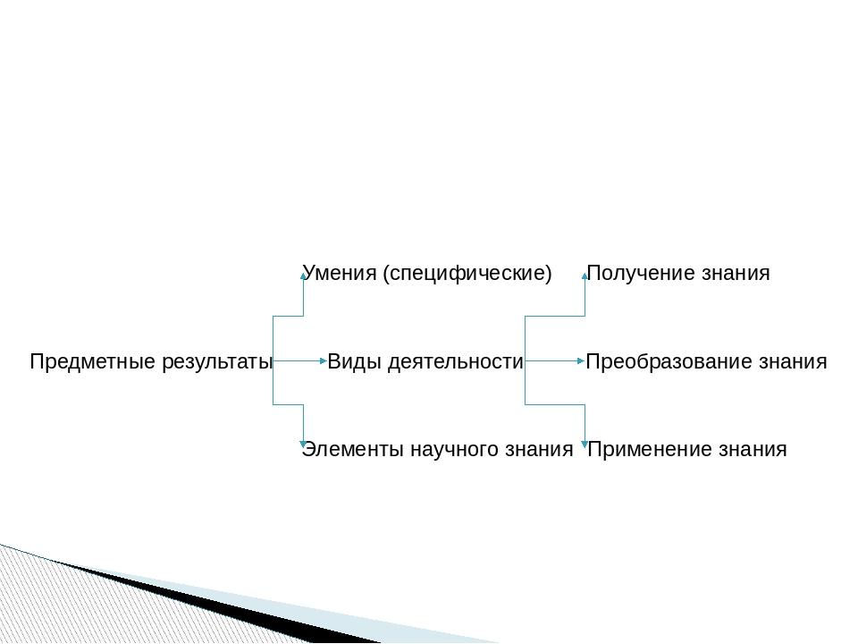 Предметные результаты Умения (специфические) Виды деятельности Элементы науч...