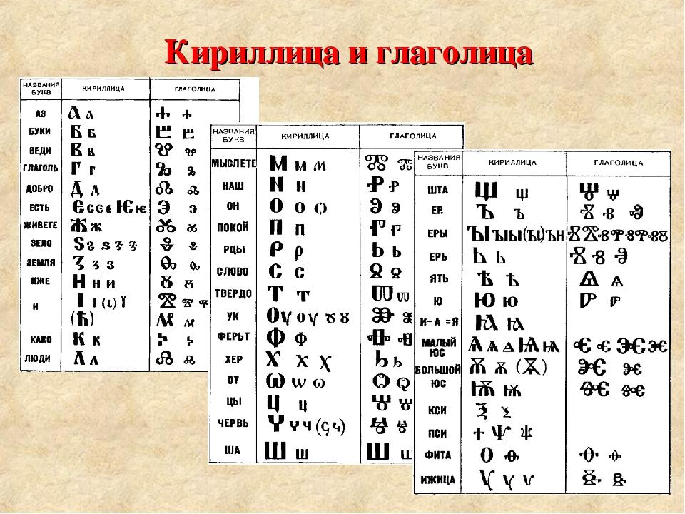 Кириллица какие названия букв
