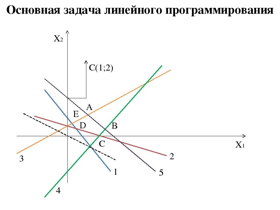 Основная задача линейного программирования X1 X2 1 2 3 4 5 C(1;2) А В С D Е
