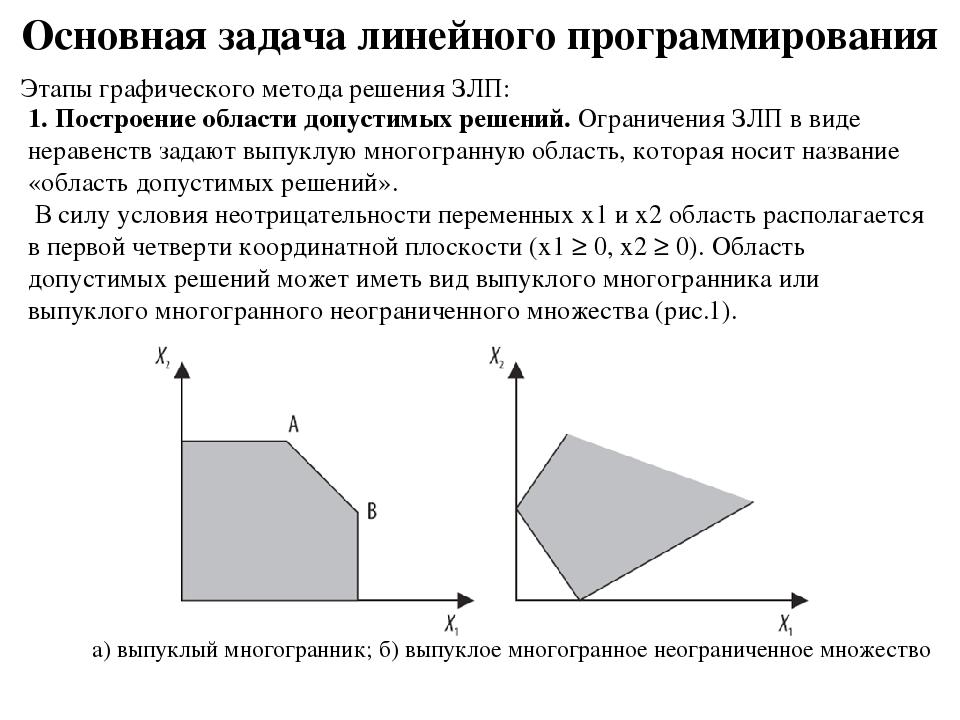 Основная задача линейного программирования Этапы графического метода решения...
