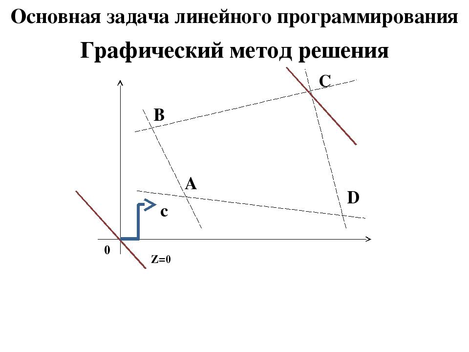 Основная задача линейного программирования Графический метод решения В С А D...
