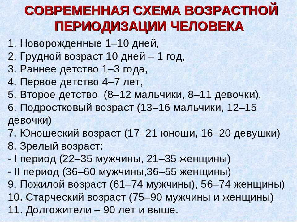 СОВРЕМЕННАЯ СХЕМА ВОЗРАСТНОЙ ПЕРИОДИЗАЦИИ ЧЕЛОВЕКА 1. Новорожденные 1–10 дней...