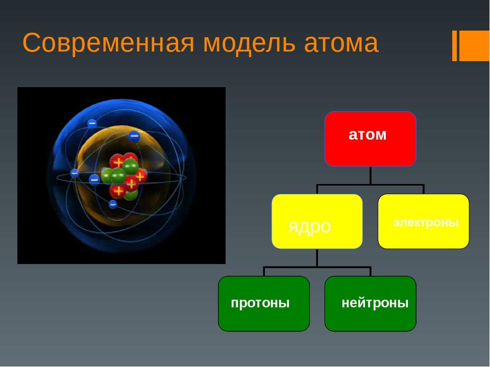 Современная модель атома ядро атом электроны нейтроны протоны