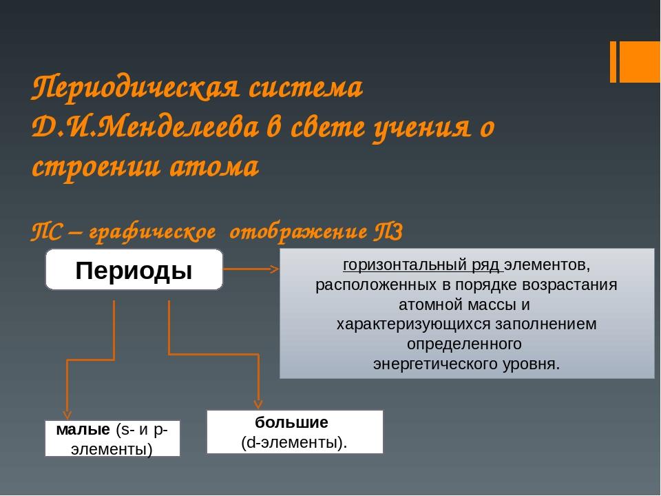 Периодическая система Д.И.Менделеева в свете учения о строении атома ПС – гр...