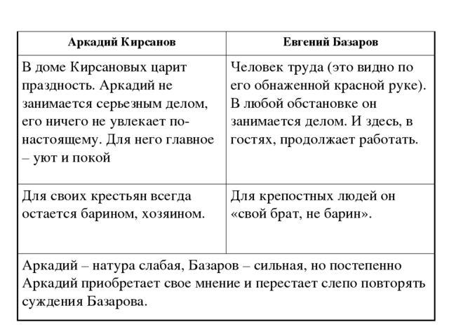 Я Концепция Героя Аркадия Кирсанова