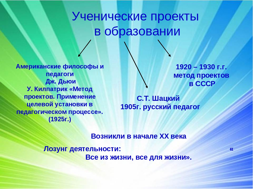 Ученические проекты в образовании Американские философы и педагоги Дж. Дьюи У...