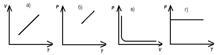 Контрольная работа класс по теме Молекулярная физика  hello html 7999ea83 png