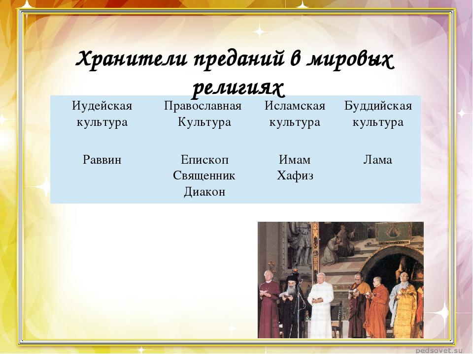 Хранители преданий в мировых религиях Иудейскаякультура Православная Культура...