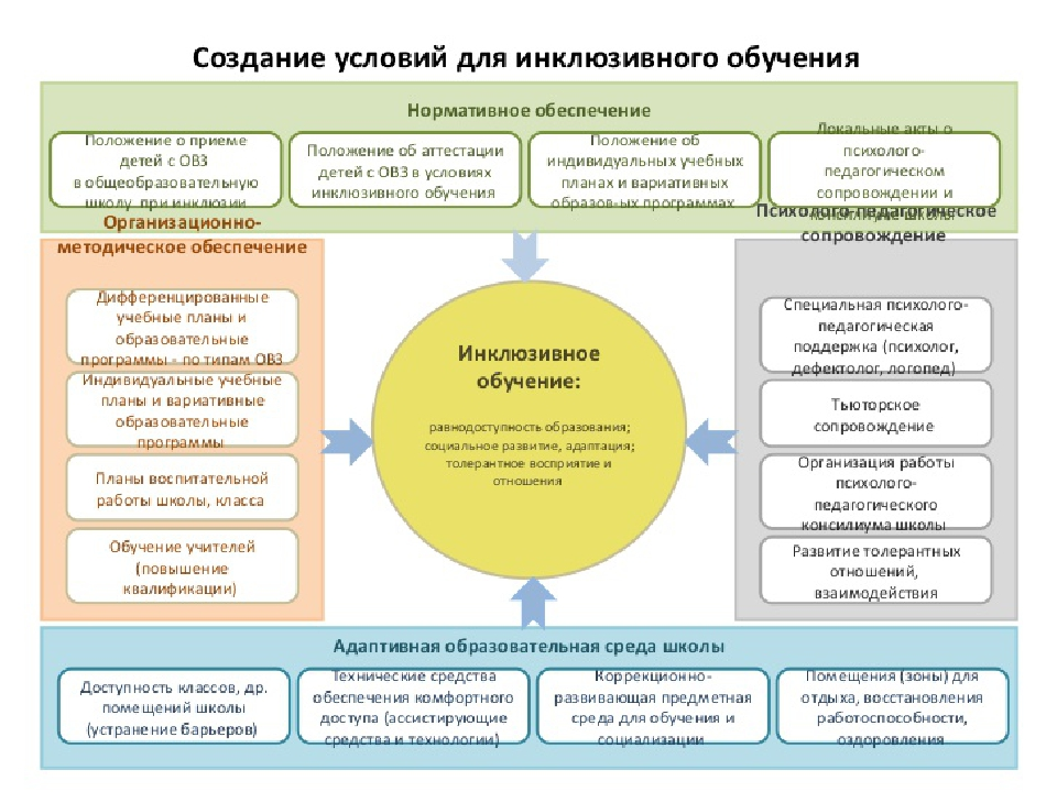 Фланелевые потреьность в педагогических кадрах 2017-2018 челябинск время работы