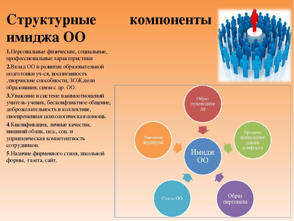 Структурные компоненты имиджа ОО 1.Персональные физические, социальные, профе...