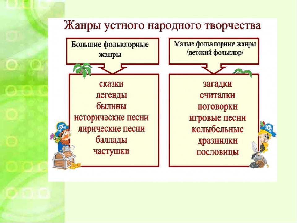 """Презентация к уроку """"живые родники"""" (урок по устному народно."""
