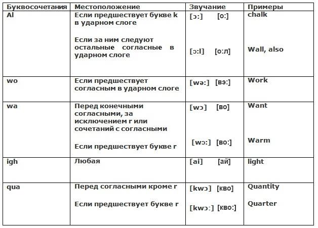 Произношение звуков в английском языке Grammarteicom