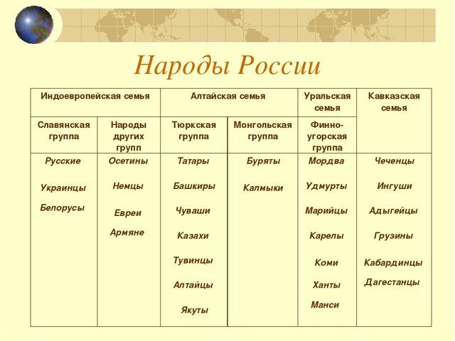 Народы России В 17 Веке Гдз