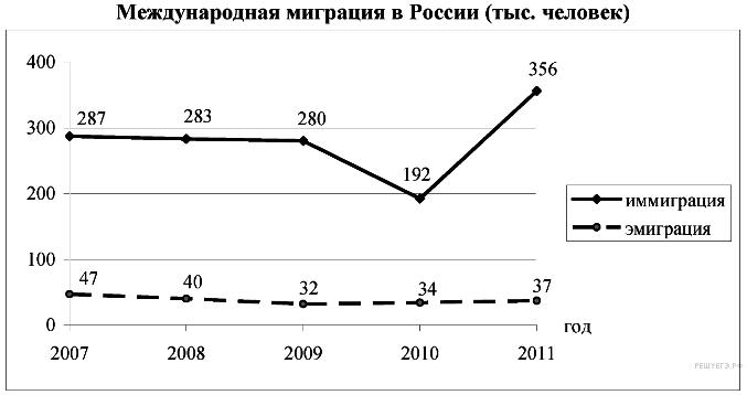 Население россии контрольная работа по географии 8448
