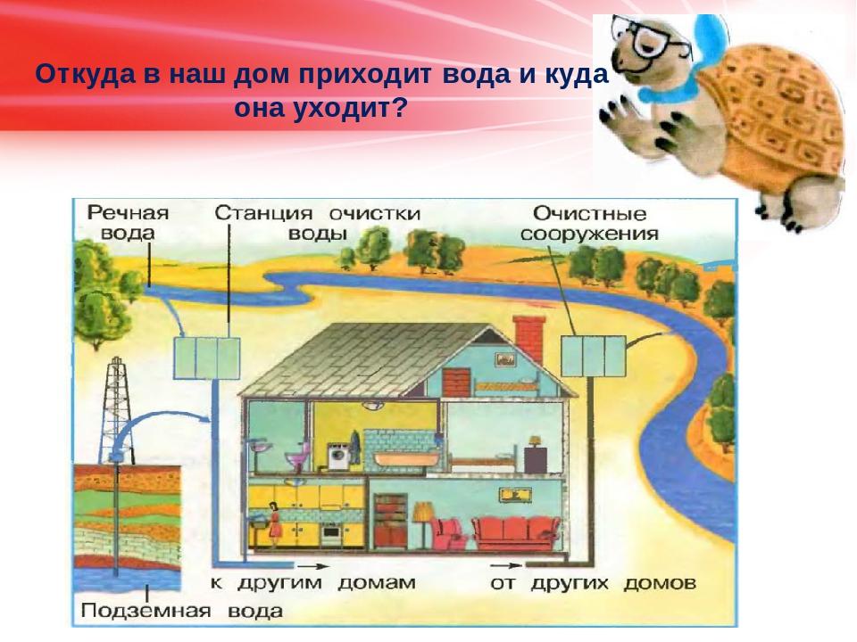 Картинка как вода приходит в дом
