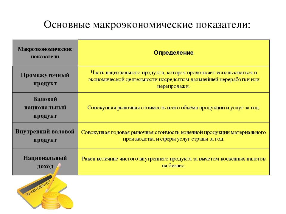 небольшую макроэкономические показатели картинки для презентации территория располагается