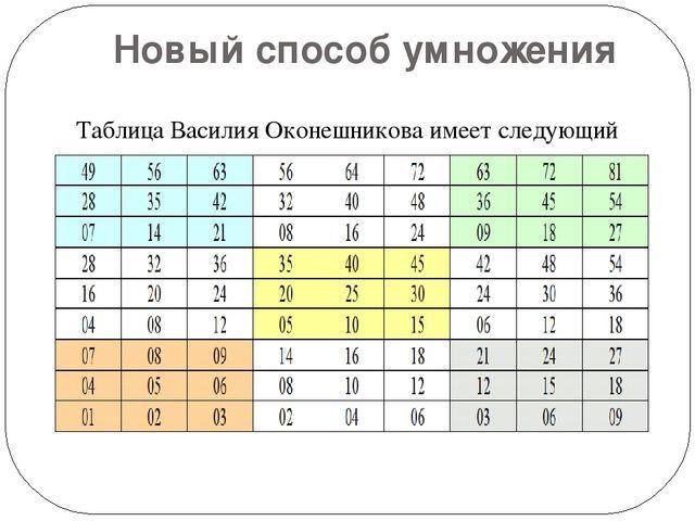 Новый способ умножения Таблица Василия Оконешникова имеет следующий вид: