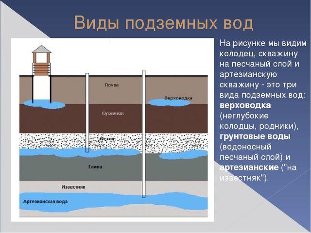 Виды подземных вод На рисунке мы видим колодец, скважину на песчаный слой и а...