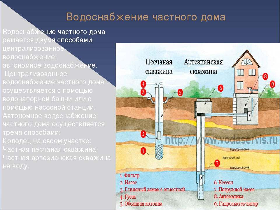 Водоснабжение частного дома автономное своими руками