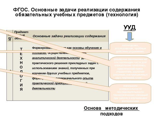 ФГОС. Основные задачи реализации содержания обязательных учебных предметов (т...