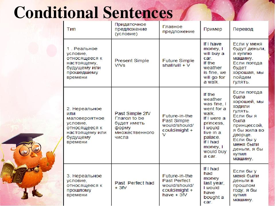 Conditionals тест на условные предложения с ответами